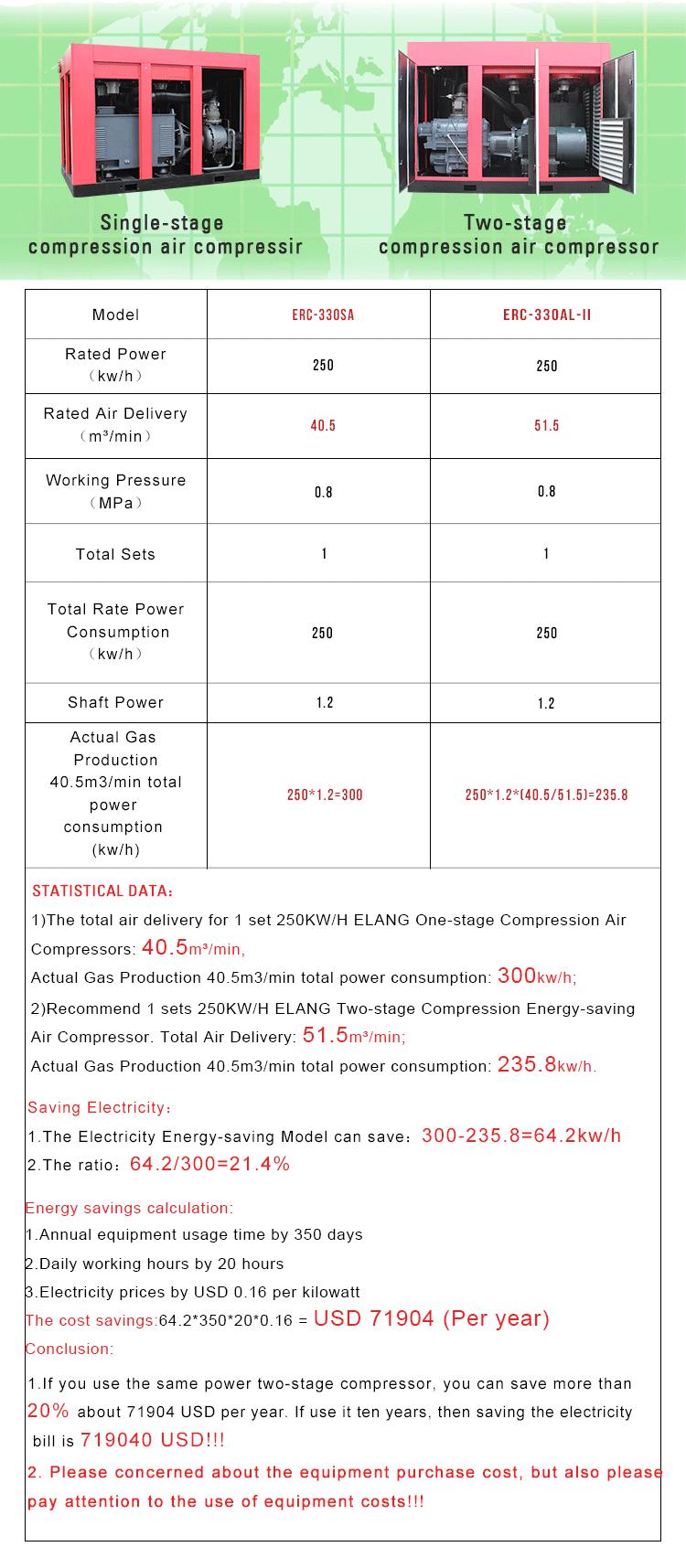 Comparerilisez ces compresseurs d'air à perdre beaucoup d'électricité chaque année